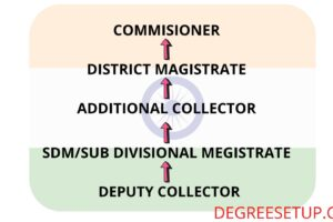 State Civil Services Promotion hierarchy